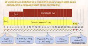 Клайра  препарат для лечения эндометриоза аденомиоза гиперплазии
