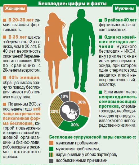 Бесплодие у женщин основные симптомы виды причины и лечение