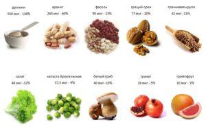 Фолиевая кислота при эндометриозе 13